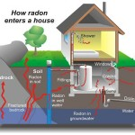 How radon enters a house graphic